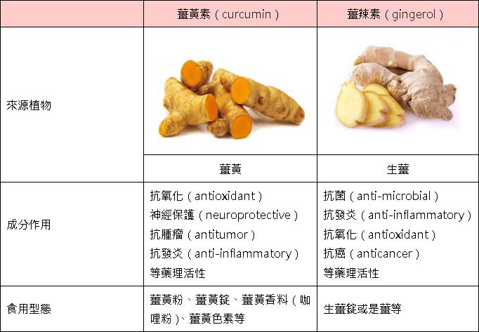 薑黃素與薑辣素檢驗優惠價資訊