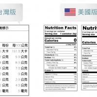 美國 14 大營養標示換算系統
