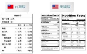 台灣8大營養標示和美國14大營養標示