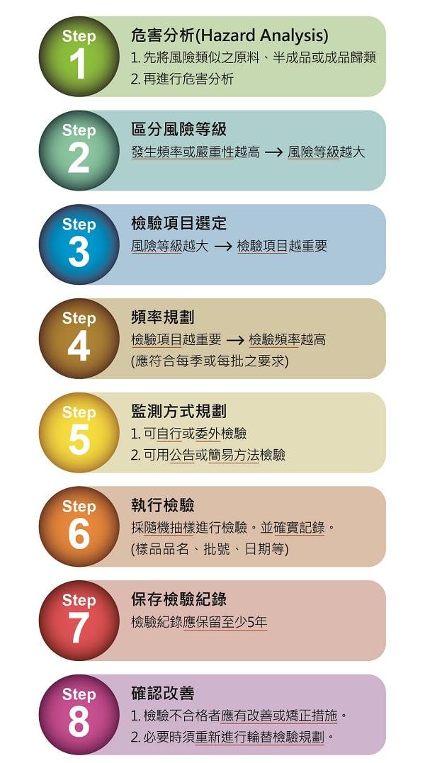 食品強制檢驗8步驟